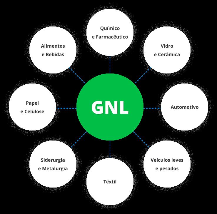Aplicações do GNL: Químico e Farmacêutico – Vidro e Cerâmica – Automotivo – Veículos Leves e Pesados ou Veicular – Têxtil – Siderurgia e Metalurgia – Papel e Celulose – Alimentos e Bebidas